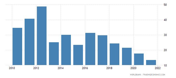 bhutan gross savings percent of gdp wb data