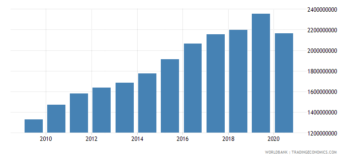 bhutan gross value added at factor cost constant 2000 us dollar wb data