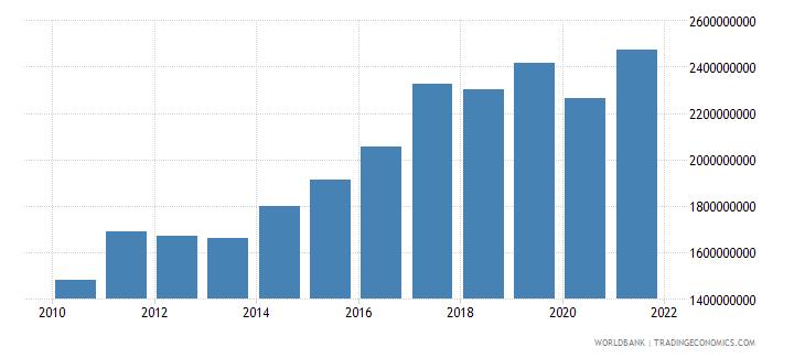 bhutan gross value added at factor cost us dollar wb data