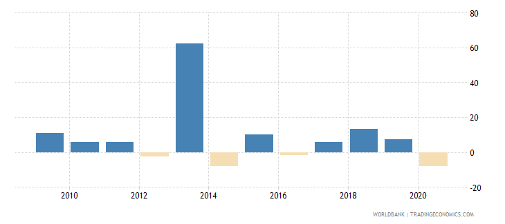 bhutan household final consumption expenditure annual percent growth wb data