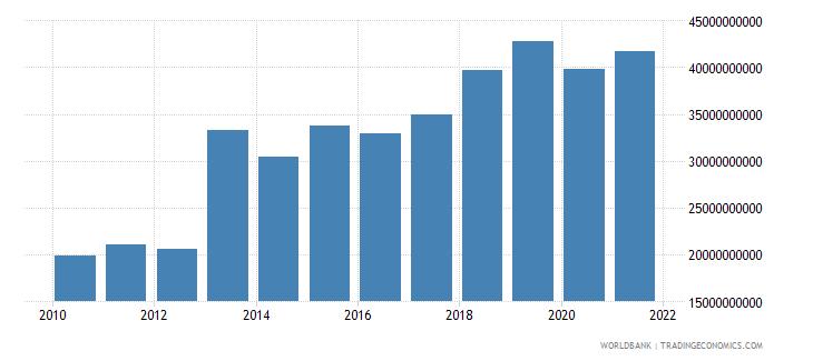 bhutan household final consumption expenditure constant lcu wb data