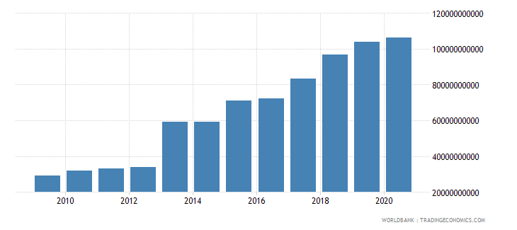 bhutan household final consumption expenditure current lcu wb data