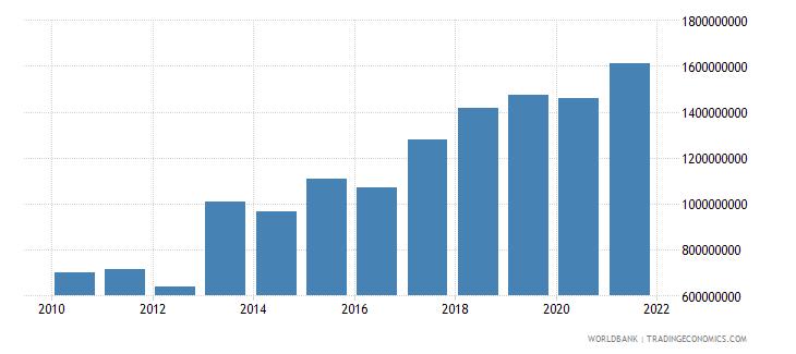 bhutan household final consumption expenditure current us$ wb data