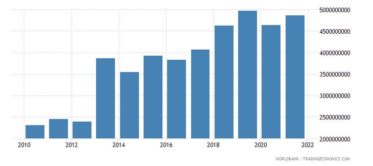 bhutan household final consumption expenditure ppp constant 2011 international $ wb data