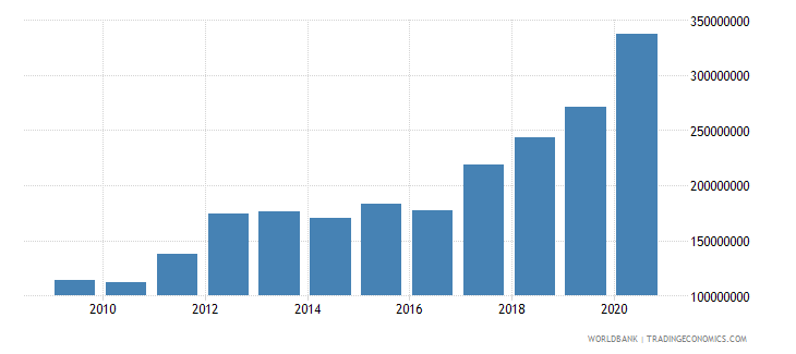 bhutan ibrd loans and ida credits dod us dollar wb data