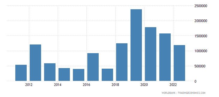 bhutan ict service exports bop current us$ wb data