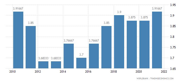bhutan ida resource allocation index 1 low to 6 high wb data