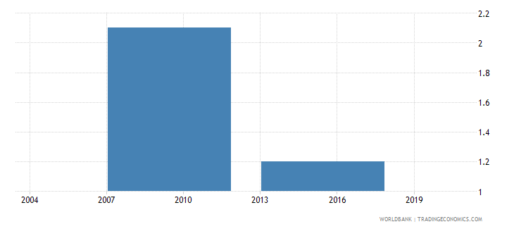 bhutan if there were visits average number of visits or required meetings with tax officials wb data