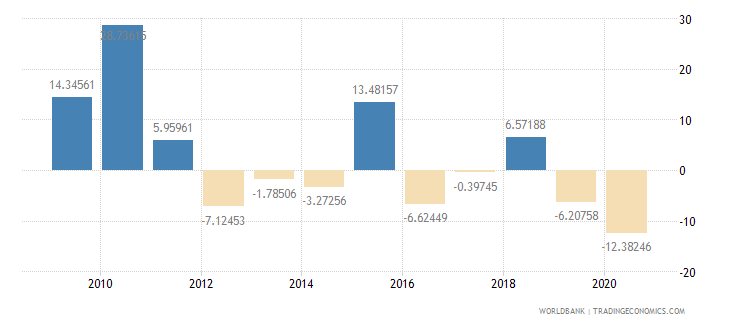 bhutan imports of goods and services annual percent growth wb data