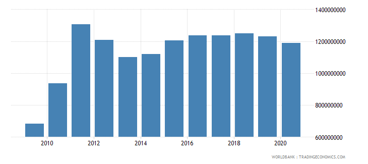 bhutan imports of goods and services bop current us$ wb data
