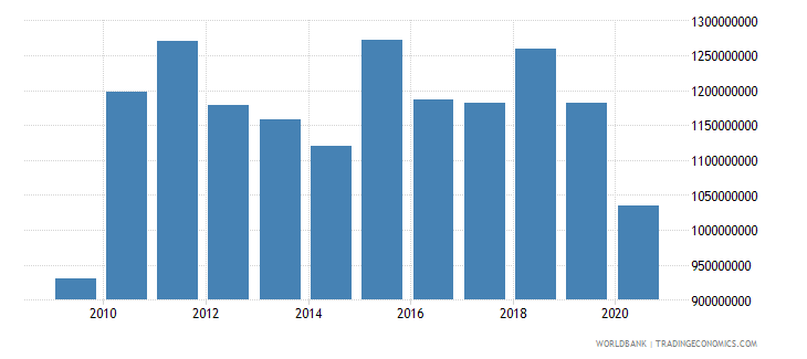 bhutan imports of goods and services constant 2000 us dollar wb data