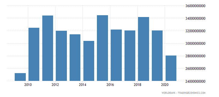 bhutan imports of goods and services constant lcu wb data