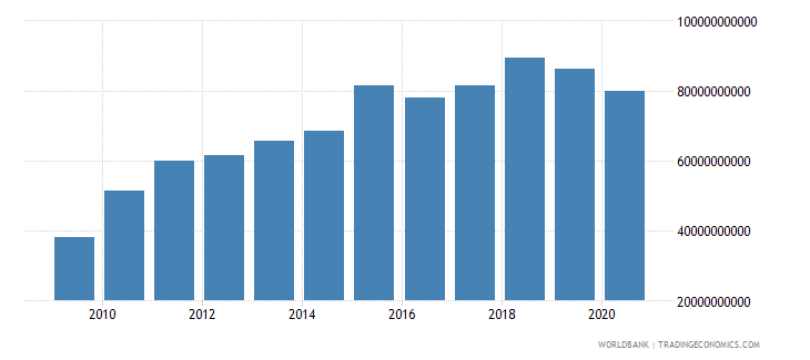 bhutan imports of goods and services current lcu wb data