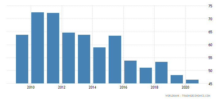 bhutan imports of goods and services percent of gdp wb data