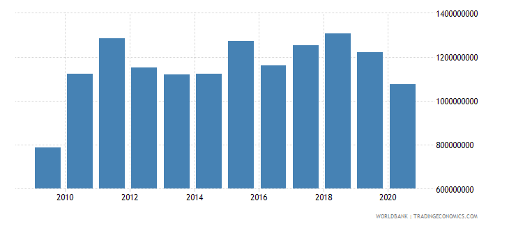 bhutan imports of goods and services us dollar wb data
