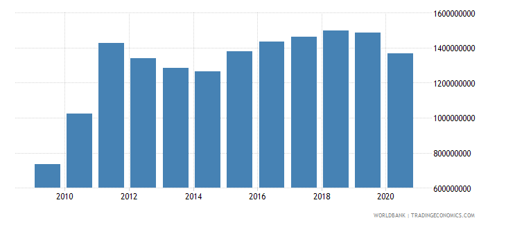 bhutan imports of goods services and primary income bop current us$ wb data