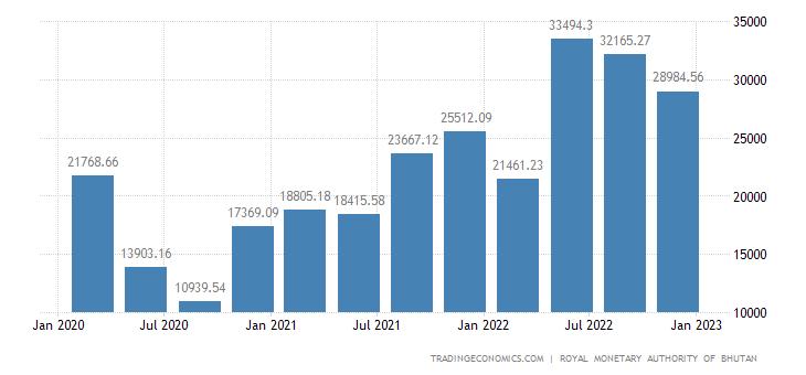 Bhutan Imports