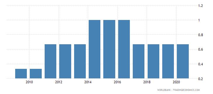 bhutan income poverty wb data