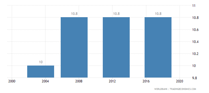 bhutan income share held by second 20percent wb data