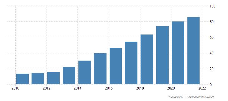 bhutan individuals using the internet percent of population wb data