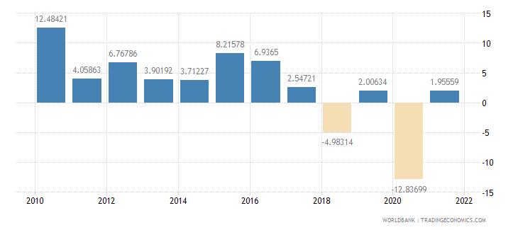bhutan industry value added annual percent growth wb data
