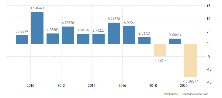 bhutan industry value added annual percent growth wb data