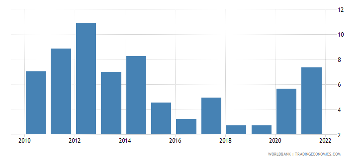 bhutan inflation consumer prices annual percent wb data