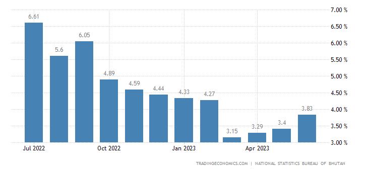 Bhutan Inflation Rate