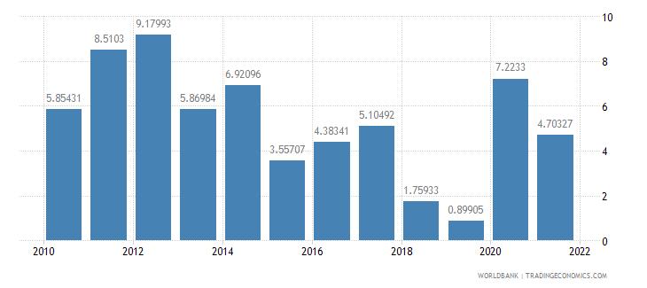 bhutan inflation gdp deflator annual percent wb data