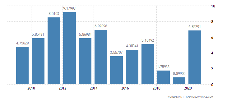 bhutan inflation gdp deflator annual percent wb data