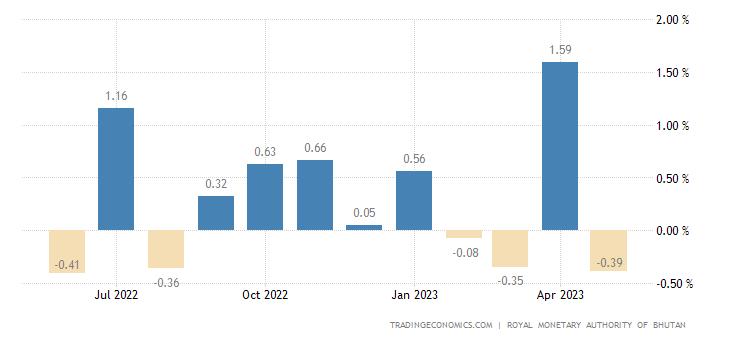 Bhutan Inflation Rate MoM