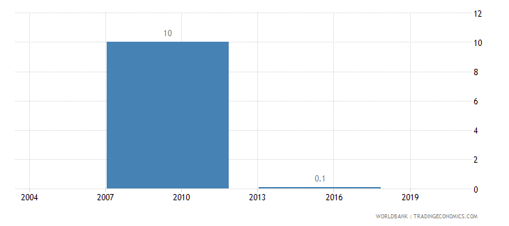 bhutan informal payments to public officials percent of firms wb data