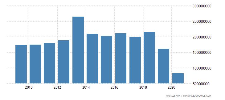bhutan interest payments current lcu wb data