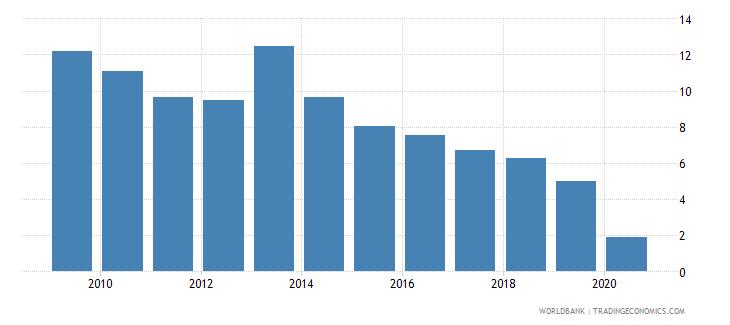 bhutan interest payments percent of expense wb data