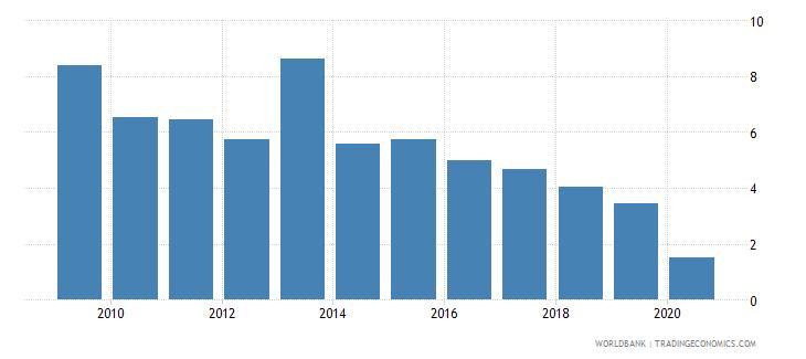 bhutan interest payments percent of revenue wb data