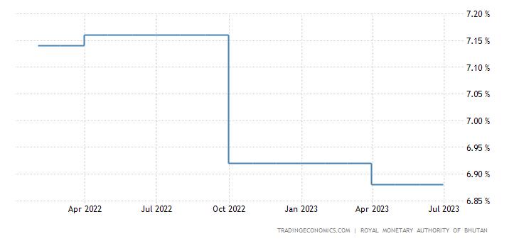 Bhutan Interest Rate