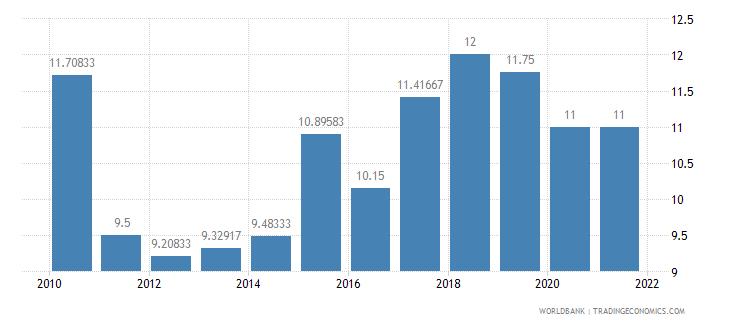 bhutan interest rate spread lending rate minus deposit rate percent wb data