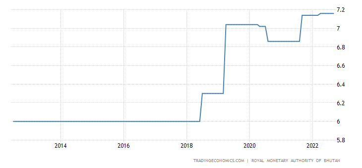 Bhutan Interest Rate