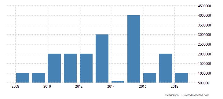 bhutan international tourism expenditures for passenger transport items current us$ wb data