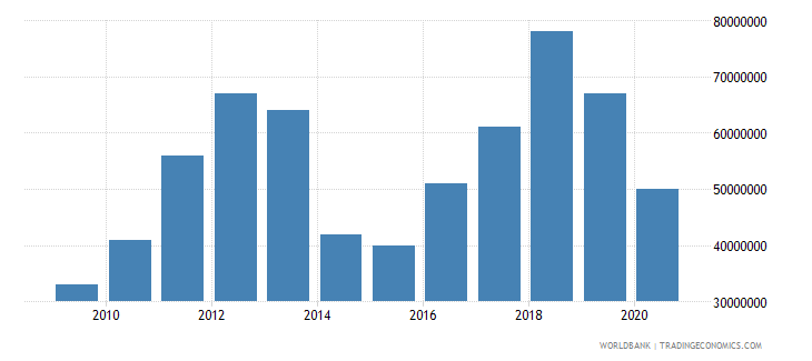 bhutan international tourism expenditures for travel items current us$ wb data