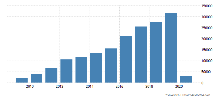 bhutan international tourism number of arrivals wb data