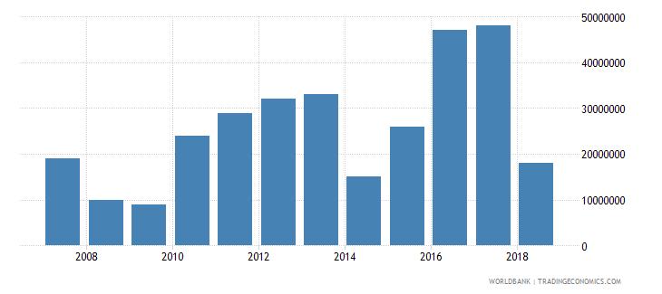 bhutan international tourism receipts for passenger transport items current us$ wb data