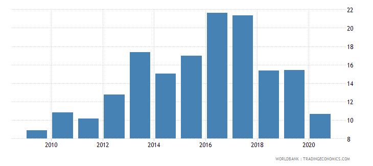 bhutan international tourism receipts percent of total exports wb data
