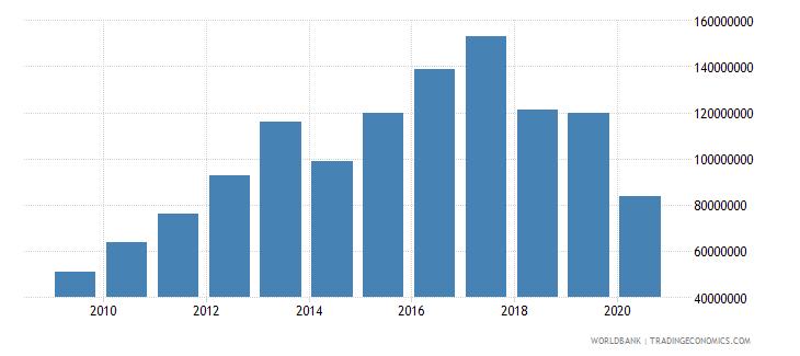 bhutan international tourism receipts us dollar wb data