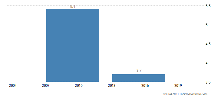 bhutan iso certification ownership percent of firms wb data