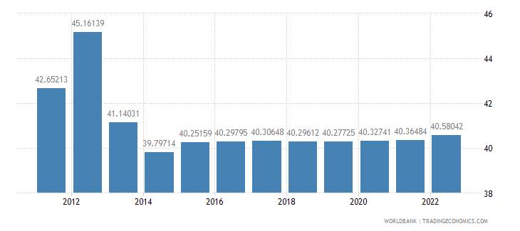 bhutan labor force female percent of total labor force wb data