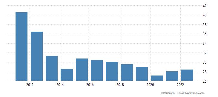 bhutan labor force participation rate for ages 15 24 female percent modeled ilo estimate wb data