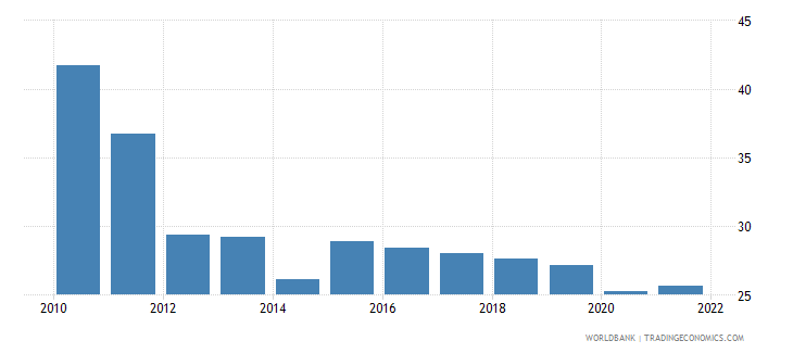 bhutan labor force participation rate for ages 15 24 male percent modeled ilo estimate wb data