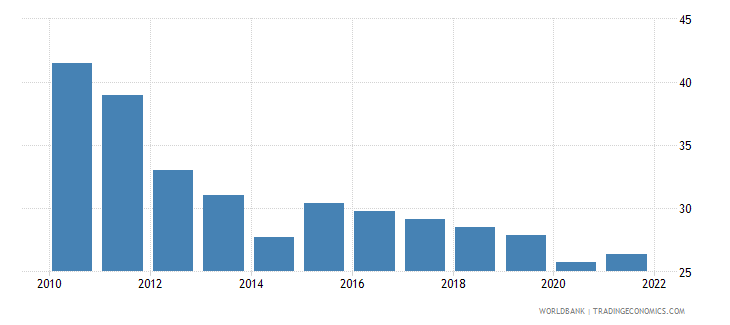 bhutan labor force participation rate for ages 15 24 total percent modeled ilo estimate wb data