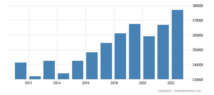 bhutan labor force total wb data